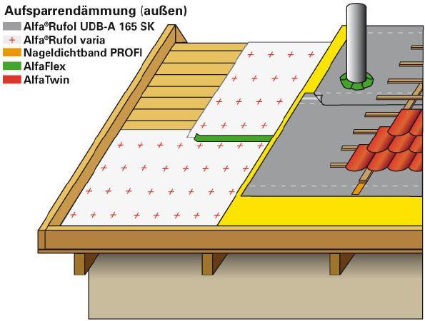 Aufbau Aufsparrendämmung mit Selbstklebe-Variante
