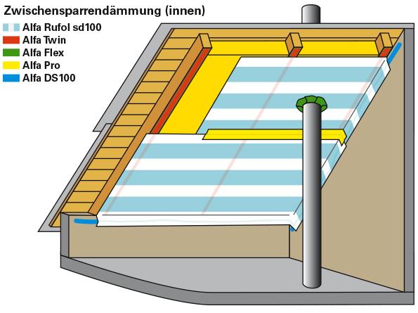Aufbau Vollsparrendämmung mit Dampfbremsfolie